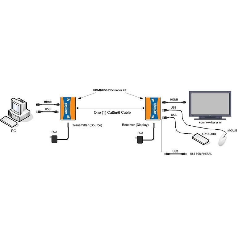 hdmi    usb 2 0 extender kit  hdbt  4k60 muxlab  500457