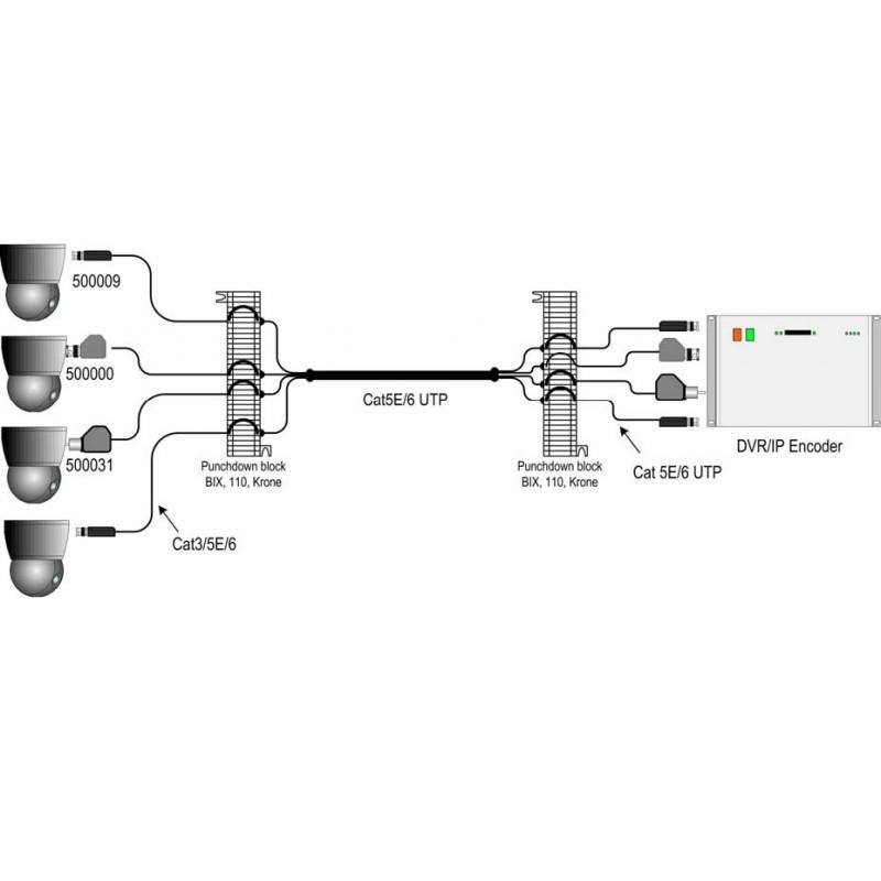CCTV terminal balun Muxlab/500009 - Percon on